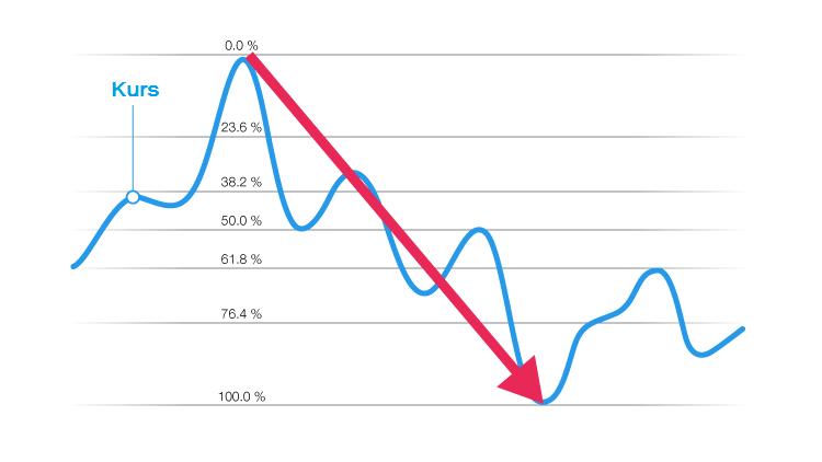 fibonacci-indicator