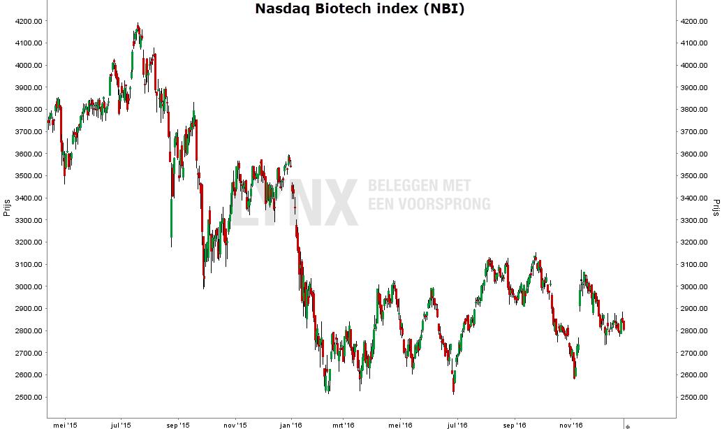 nasdaq-biotech-index-grafiek-2015-2016