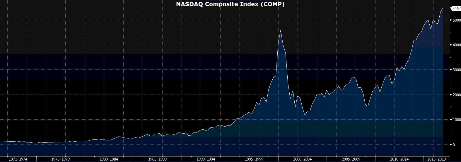 nasdaq composite index koers visueel grafiek 1971-2017