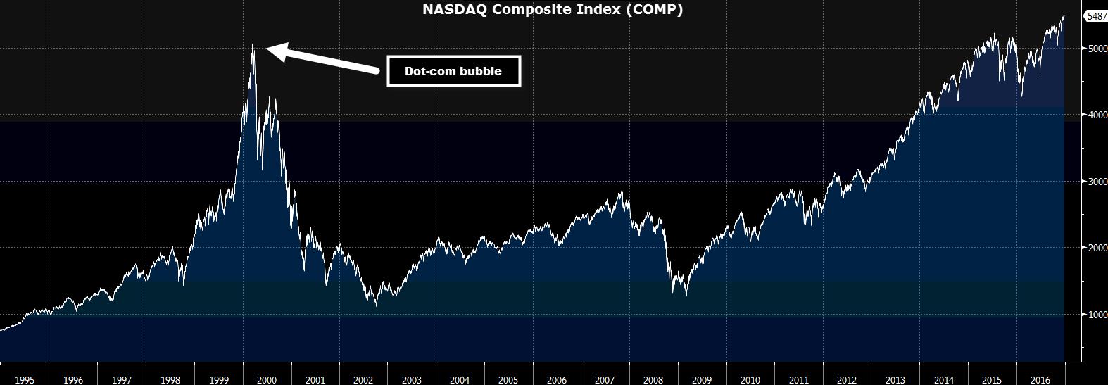 nasdaq-composite-index-koers-comp-visueel-grafiek-dot-com-bubble