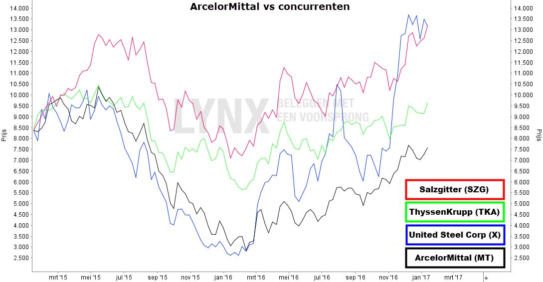 ArcelorMittal ten opzichte van haar concurrenten