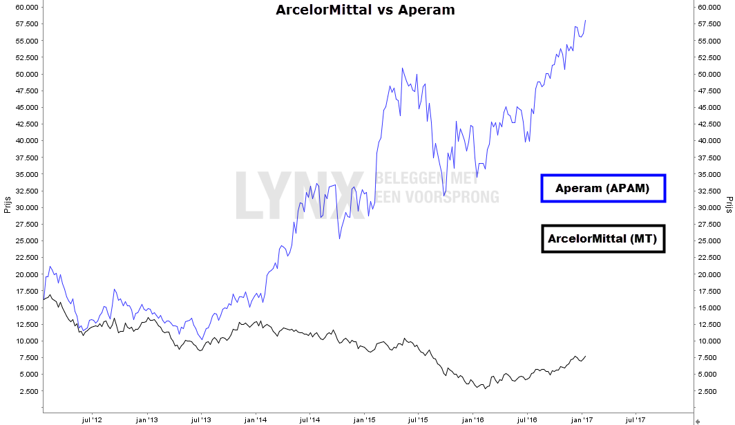 ArcelorMittal versus Aperam