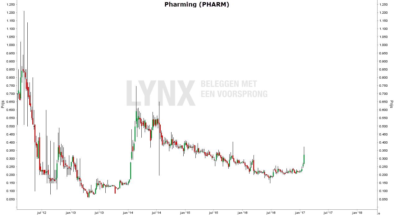 koers aandeel Pharming grafiek 2013-2018