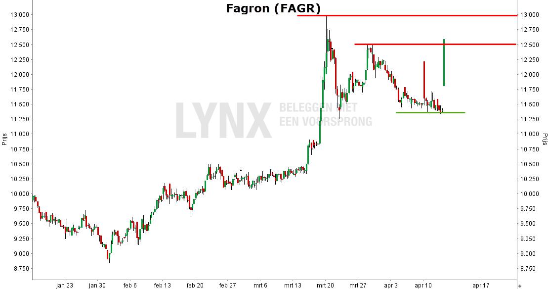 aandeel fagron FAGR koers grafiek januari - april 2017