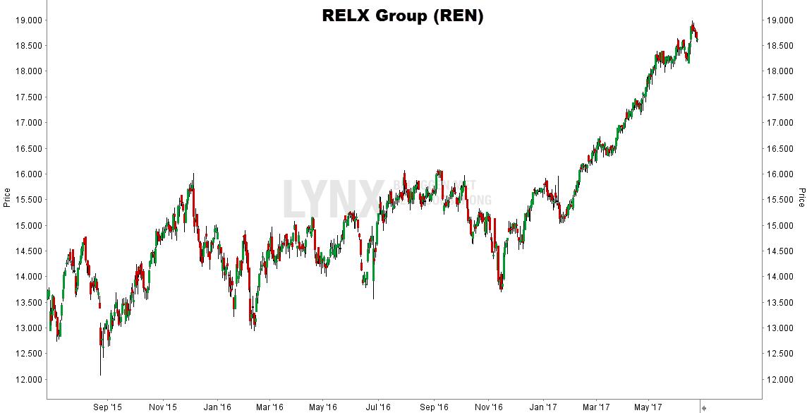 Grafiek van het aandeel RELX - koers aandeel RELX