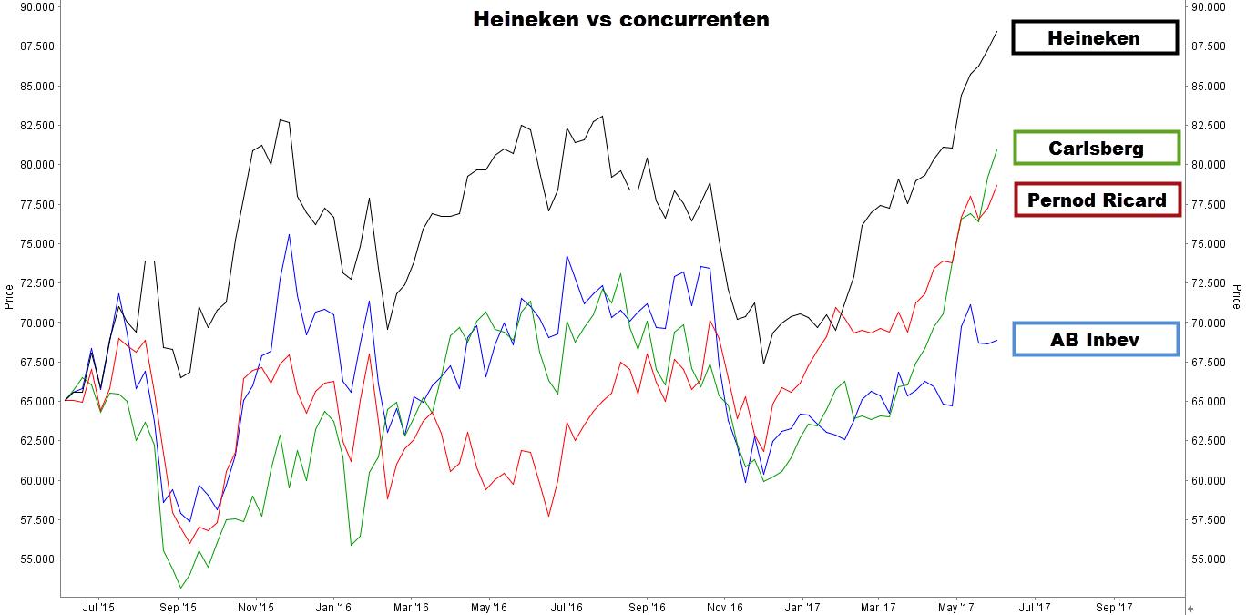 Koers Heineken versus concurrenten advies