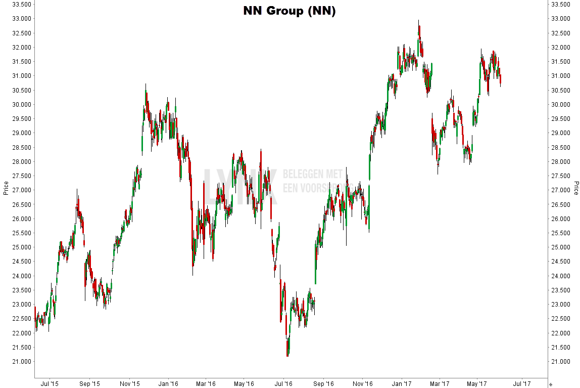 aandeel NN Group koers grafiek