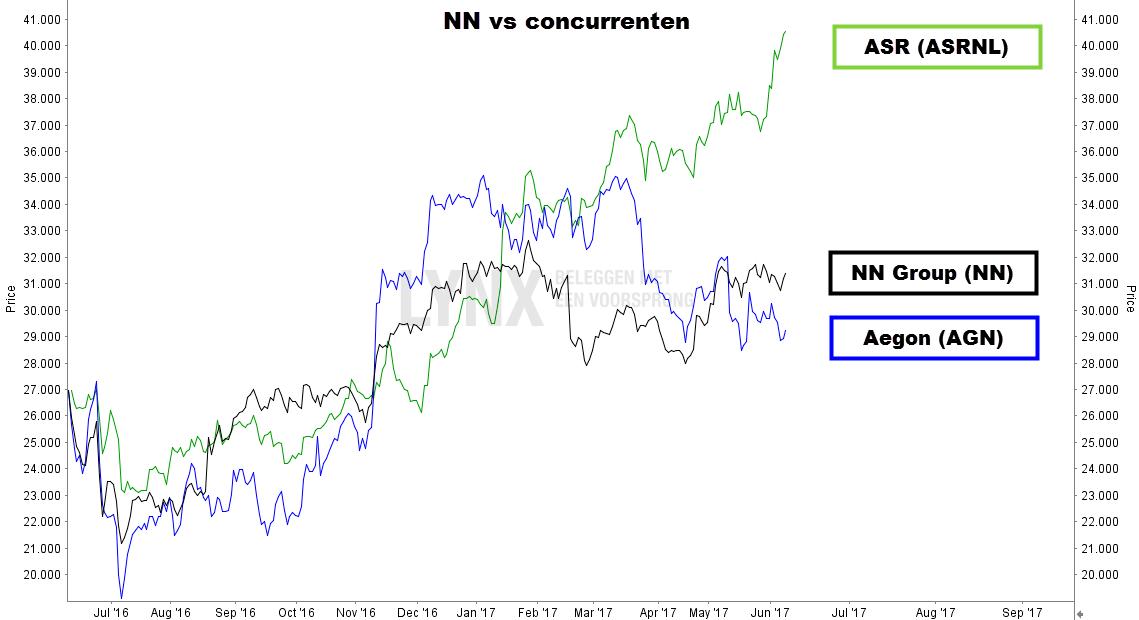 Aandeel Nationale Nederlanden koers vergeleken met concurrenten