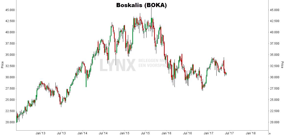 aandeel Boskalis koers grafiek koersdoel