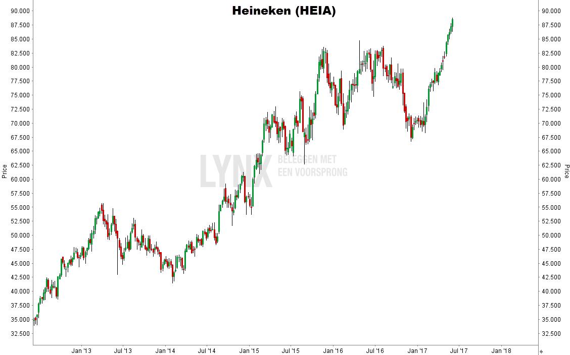 aandeel Heineken kopen koers grafiek