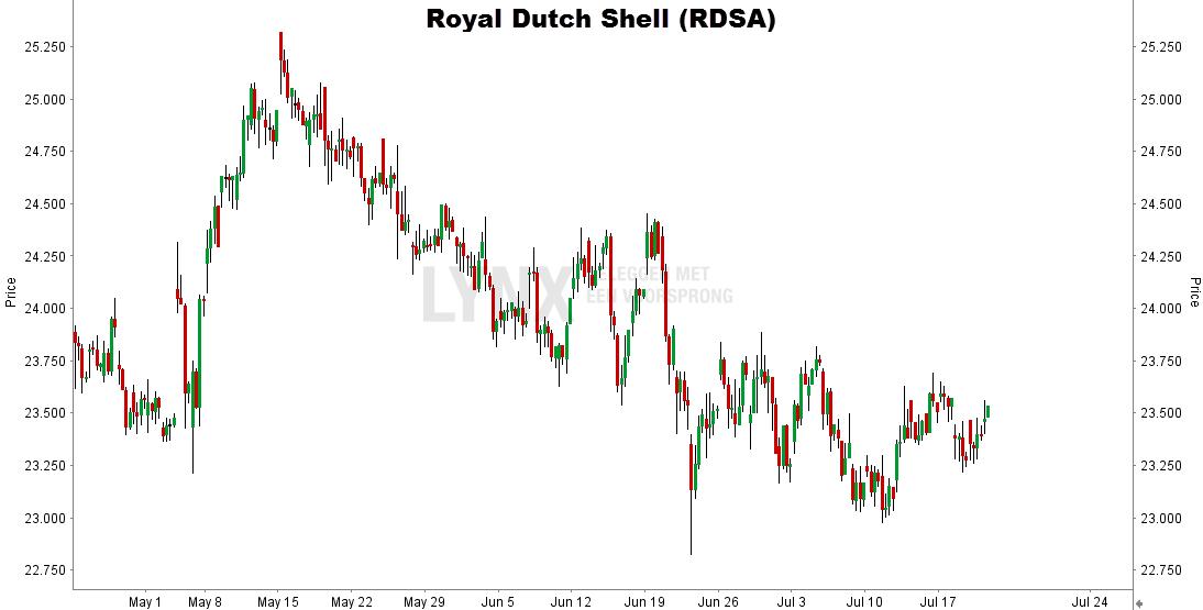 Royal Dutch Shell RDSA grafiek