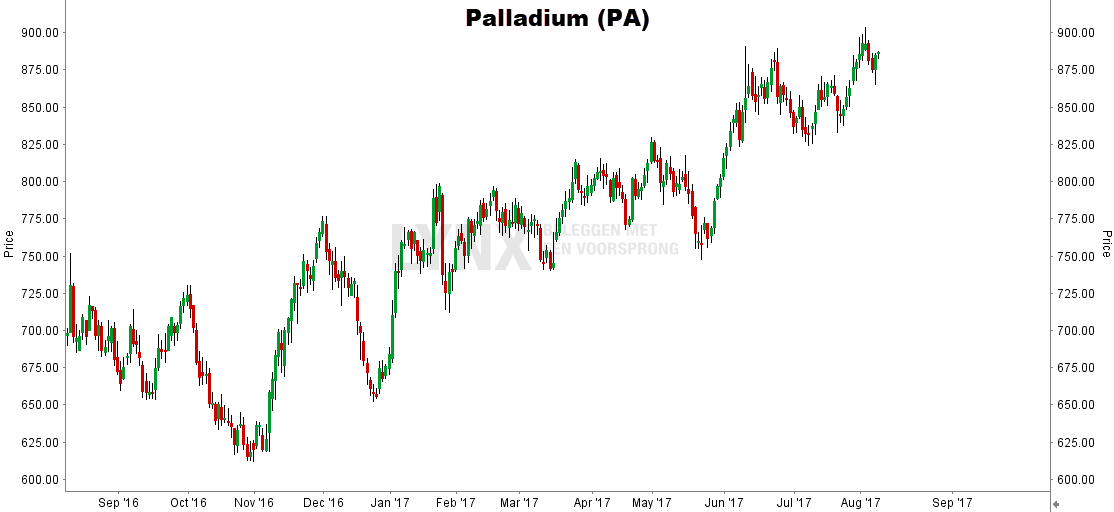 palladium koers grafiek best presterende grondstof 2017