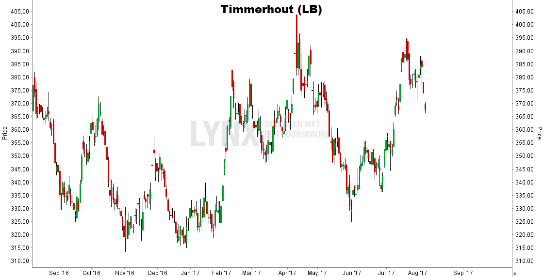 timmerhout koers grafiek beste grondstoffen