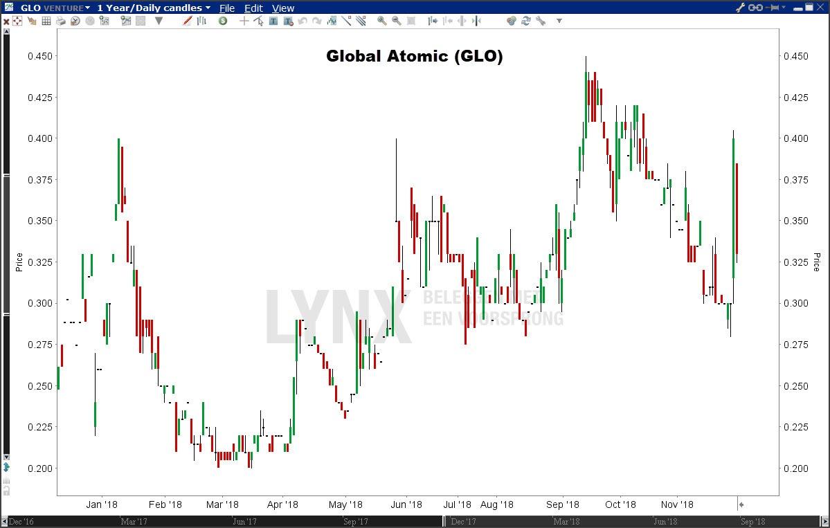 Koers uranium aandeel Global Atomic