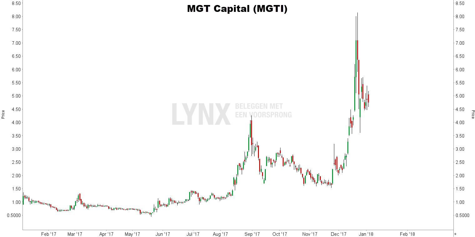 Koers aandeel MGT Capital - beleggen in bitcoins bij LYNX - Top 5 bitcoin aandelen en ETF's