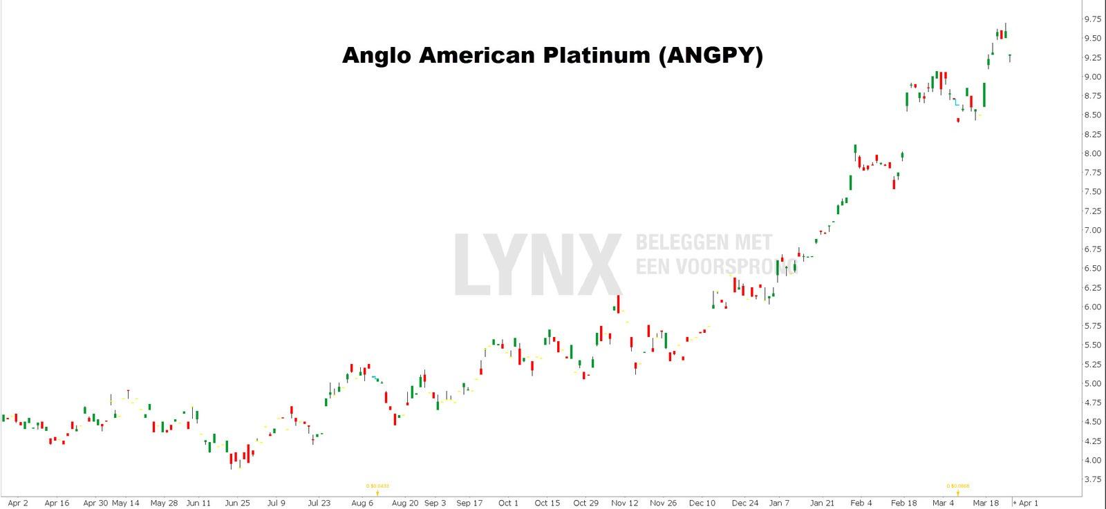 Anglo American Platinum koers - beleggen in platina aandelen