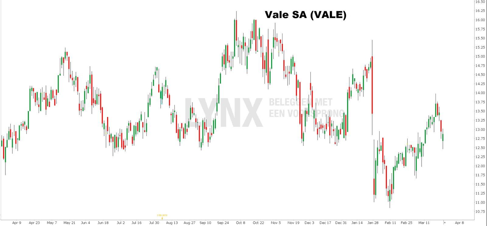Koers Vale beste platina aandelen - beleggen in platina