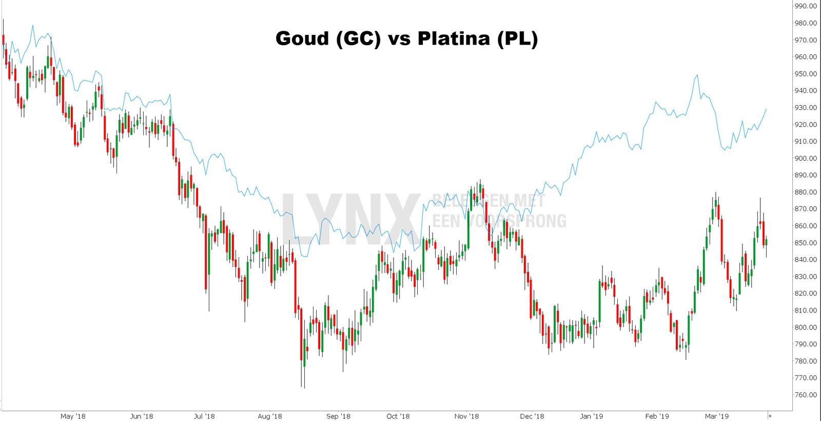 Koers platina vs goud