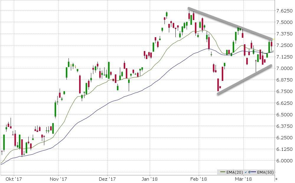 ETFS Crude Oil (CRUDP) ETF van de Week