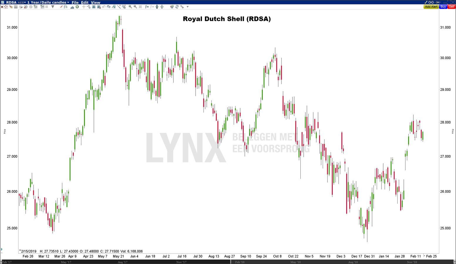 Royal Dutch Shell (RDSA) - Beste Europese dividendaandelen