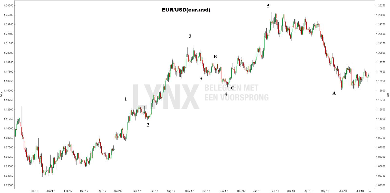 Elliott Wave Theorie: koersgrafiek EUR/USD