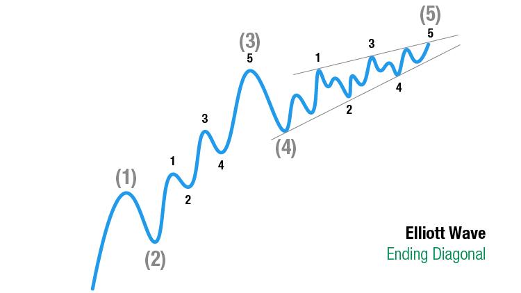 Elliott Wave Theorie: Ending Diagonal