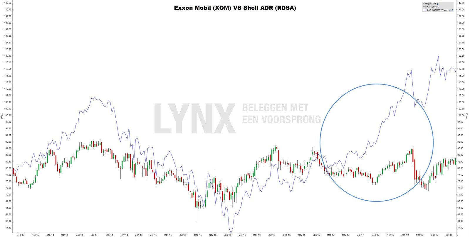 Shell vs. Exxon Mobil