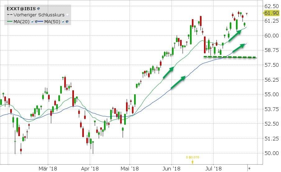 Grafiek van de ETF van de Week - IShares Nasdaq 100 ETF