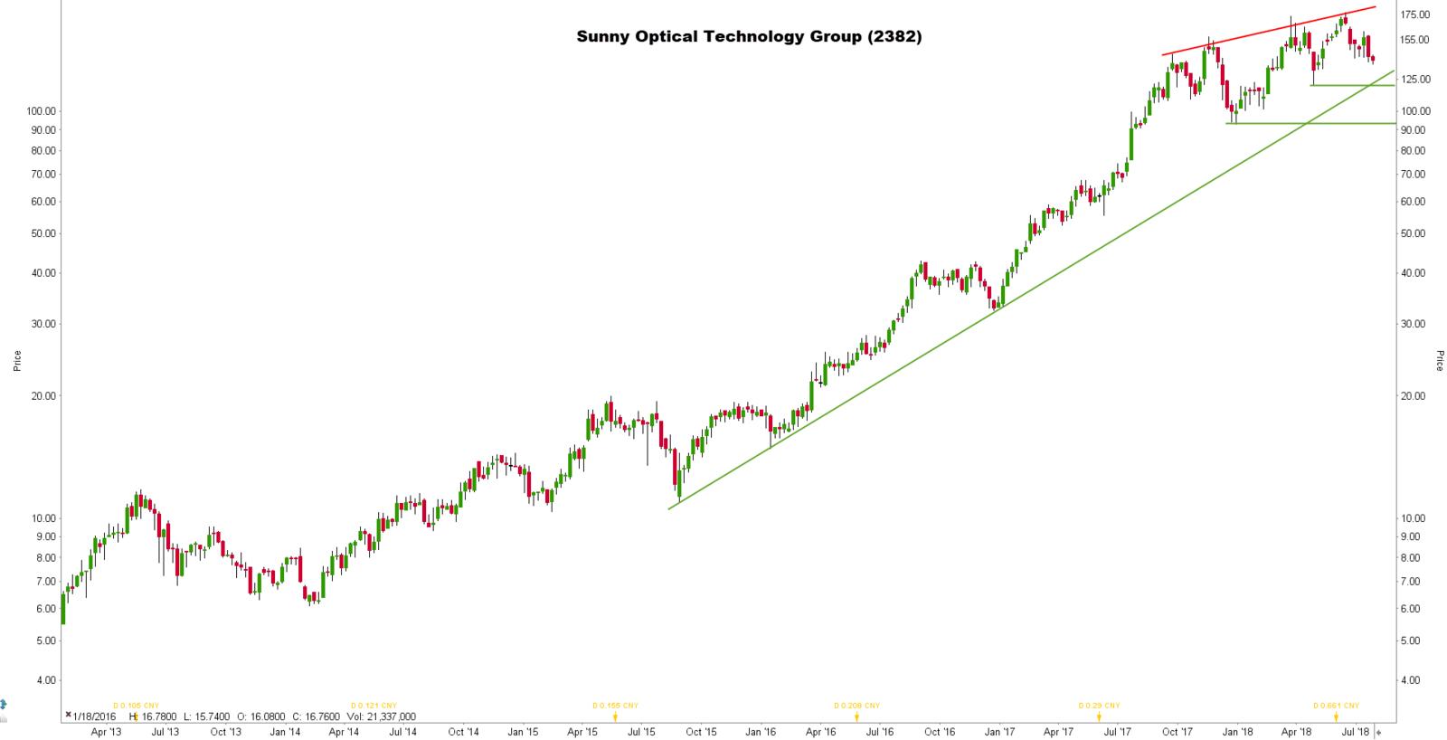 Beste Chinese aandelen: Sunny Optical Technology