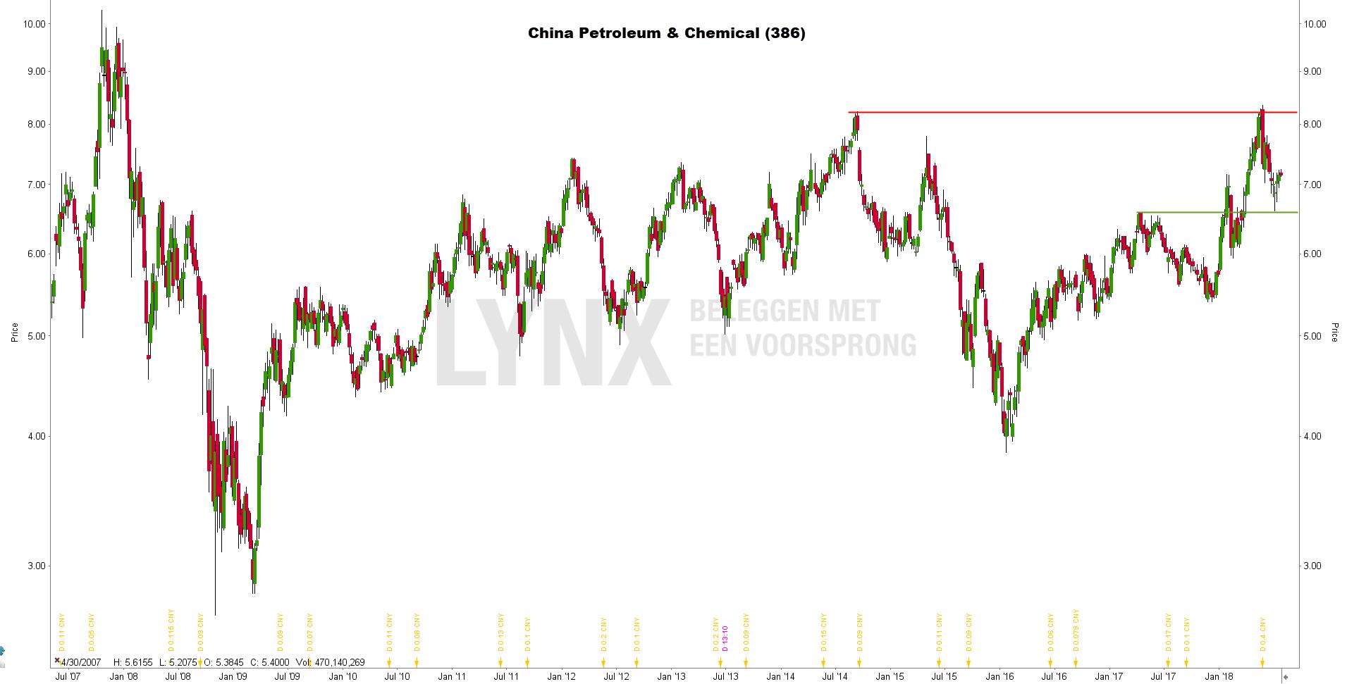 Beste Chinese aandelen: China Petroleum & Chemical