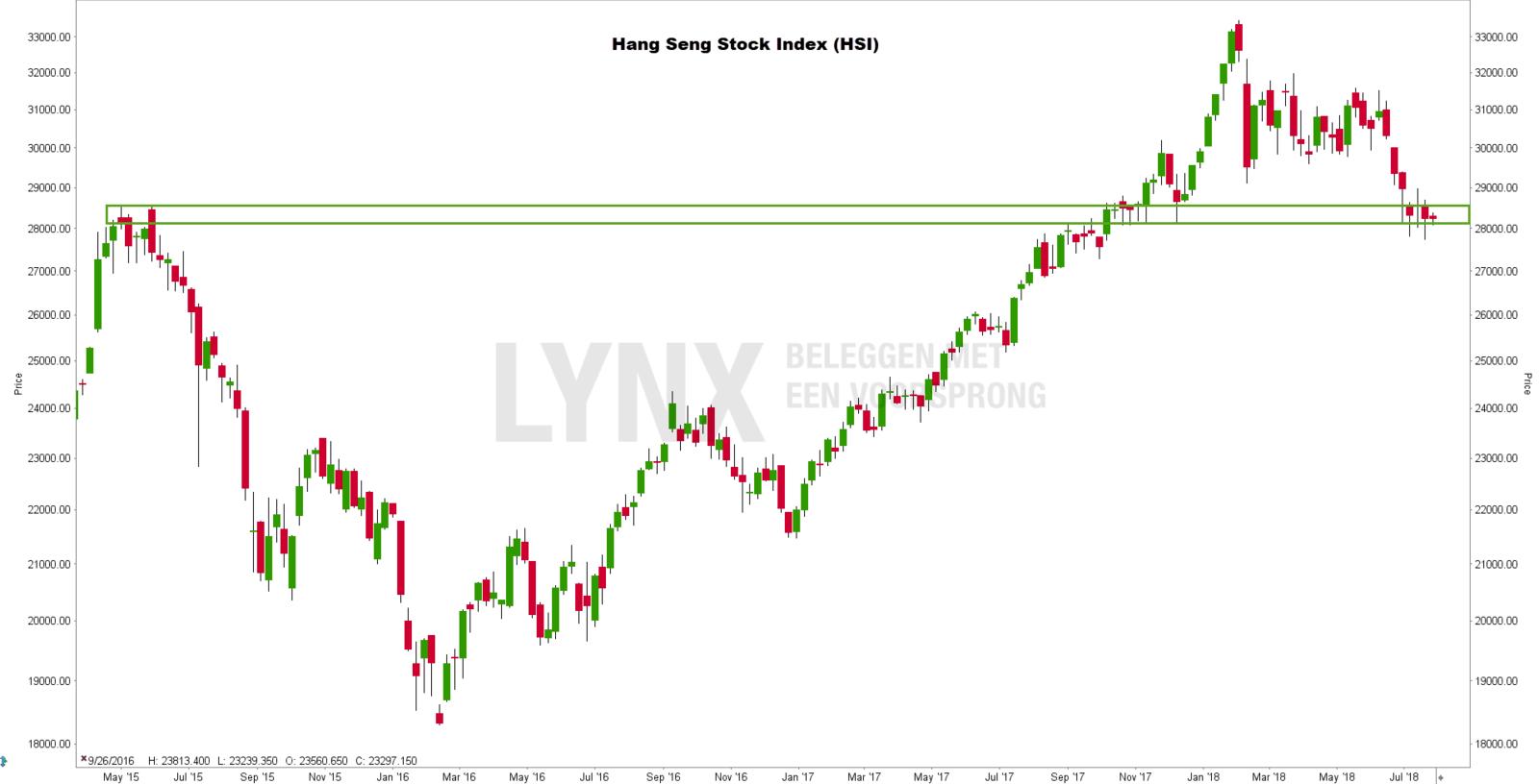 Beste Chinese aandelen: Hang Seng Index