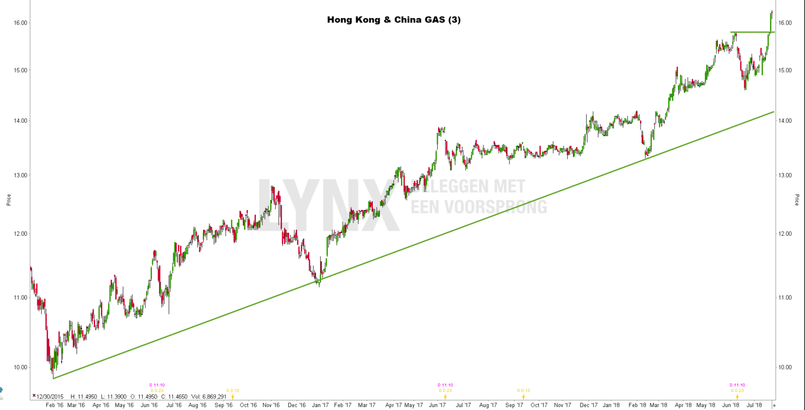 Beste Chinese aandelen: Hong Kong & China GAS