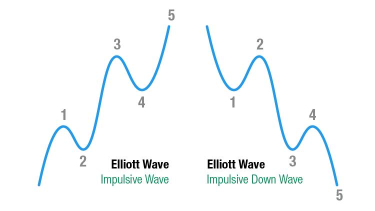 Elliott Wave Theorie: Impulsive Wave - Impulsive Down Wave