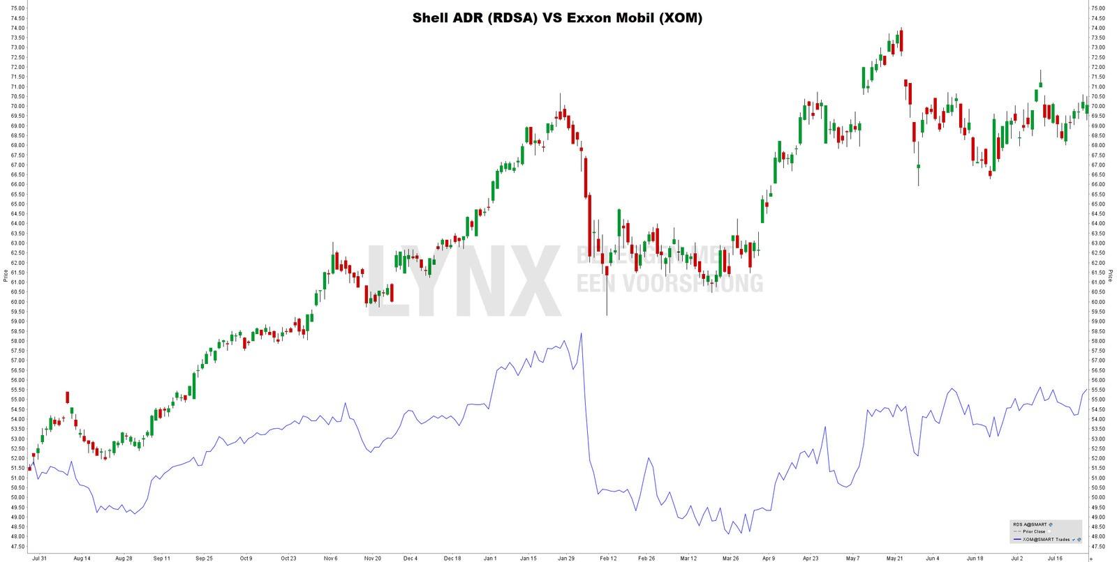 Aandeel Shell vs. aandeel Exxon Mobil
