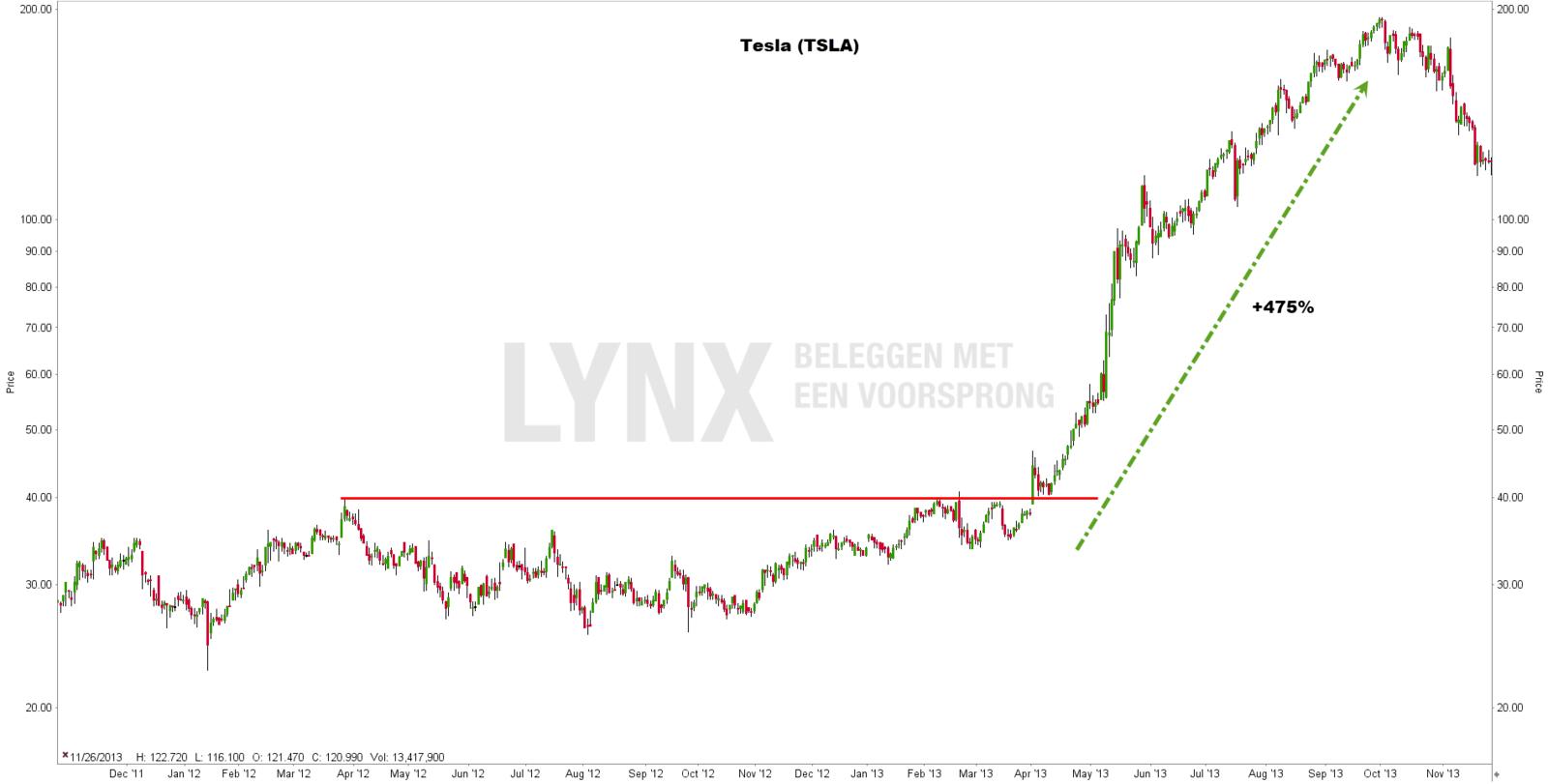 Short squeeze: aandeel Tesla