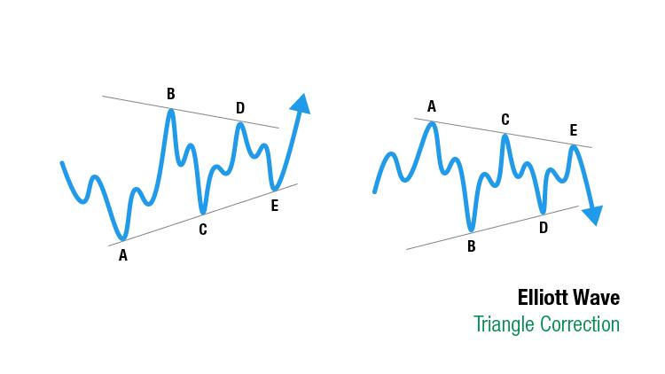 Elliott Wave Theorie: Triangle correction