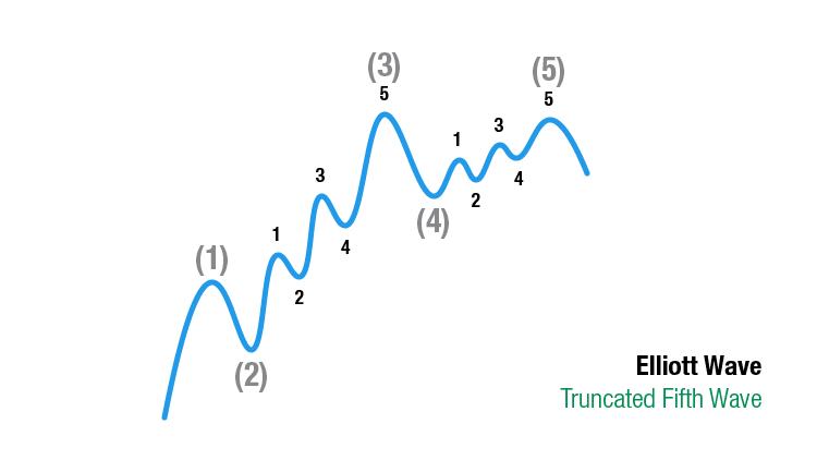 Elliott Wave Theorie: Truncated Fifth Wave