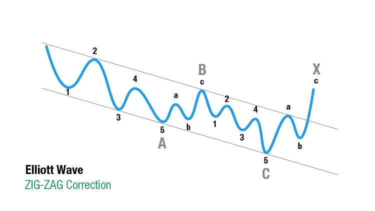 Elliott Wave Theorie: Zig-Zag correction