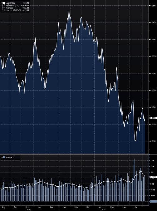 Turkse aandelen: Bist 30 Bloomberg