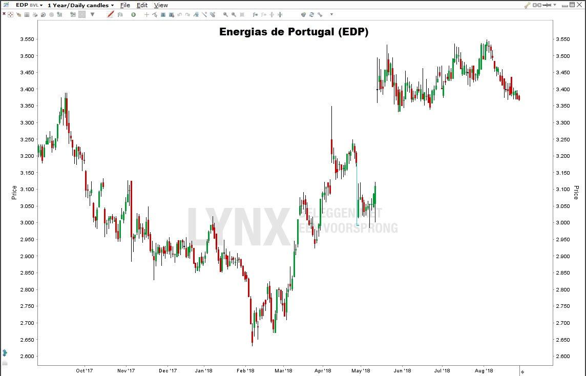Zonne-energie aandelen: Energias de Portugal (EDP)