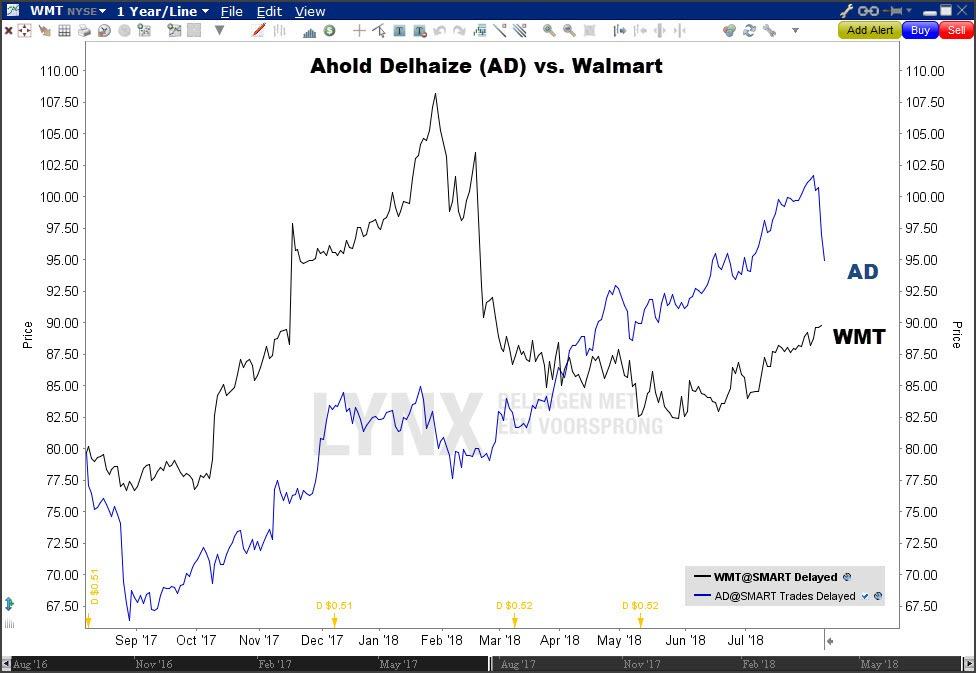 Koersgrafiek aandeel Ahold Delhaize vs. Aandeel Wamart