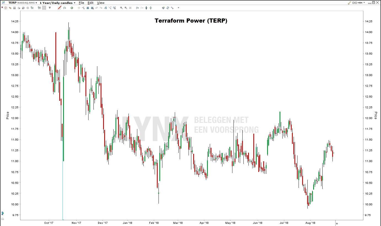 Zonne-energie aandeel: Terraform Power (TERP)