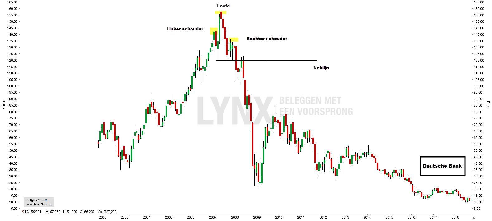Head and shoulders - hoofd en schouders patroon Deutsche Bank