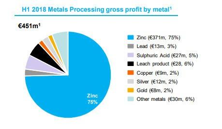 aandeel Nyrstar - prijs van zink
