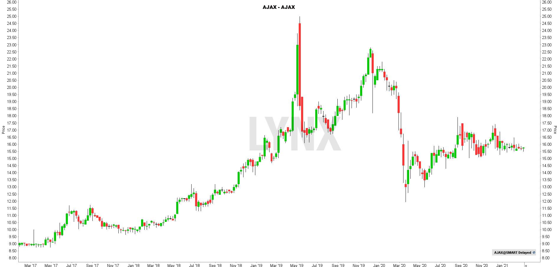 Voetbal aandelen koers Ajax
