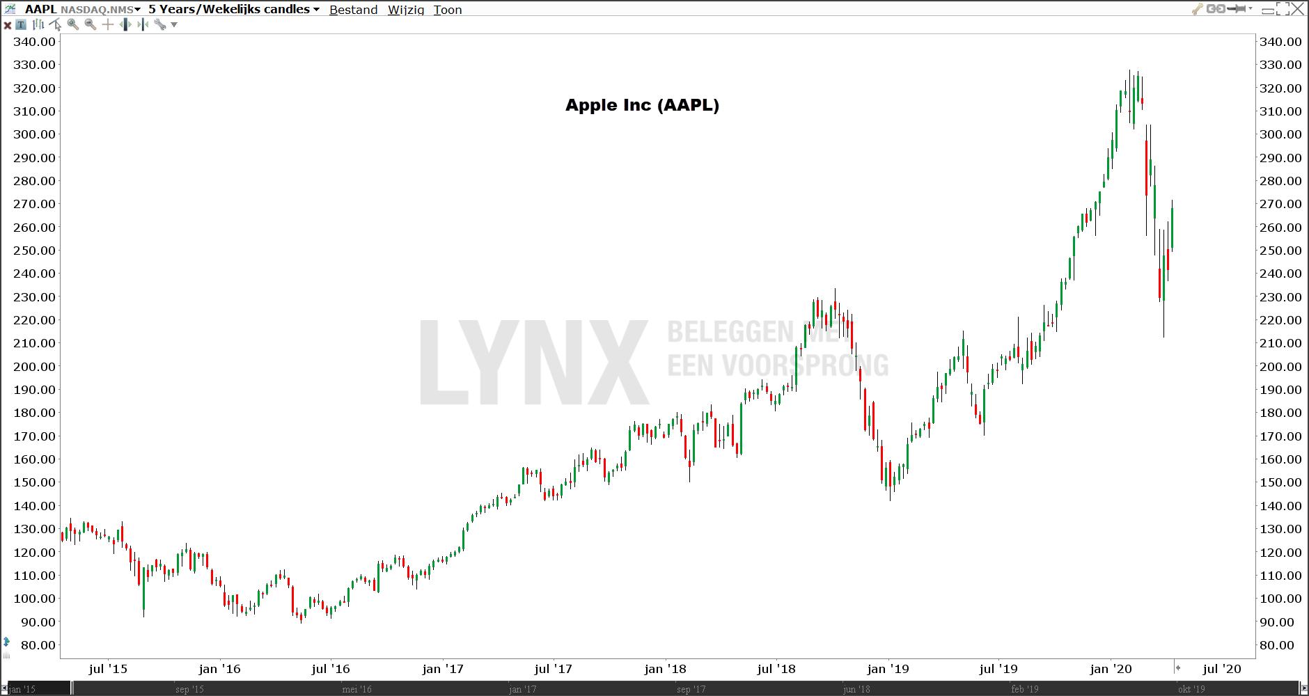 Koers van het aandeel Apple