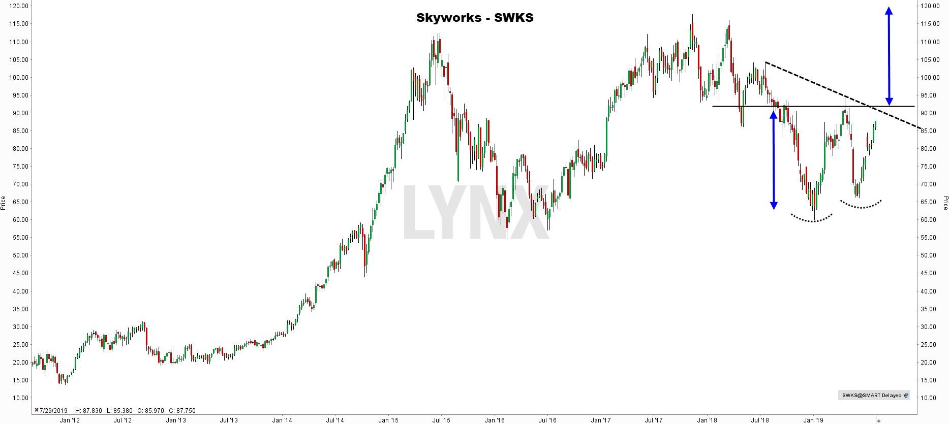Internet of Things aandeel - Skyworks Solutions