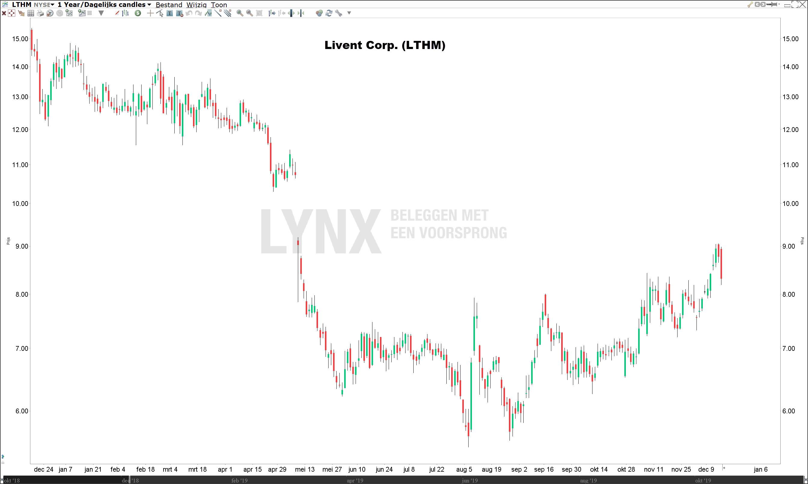 Lithium aandeel livent corporation