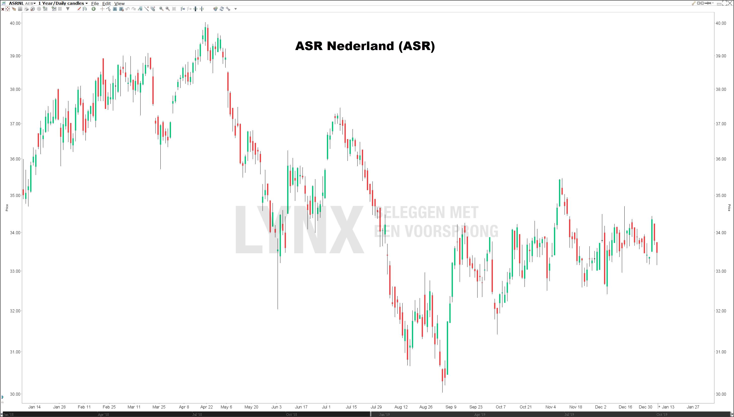 Koers ASR Nederlandse dividendaandelen