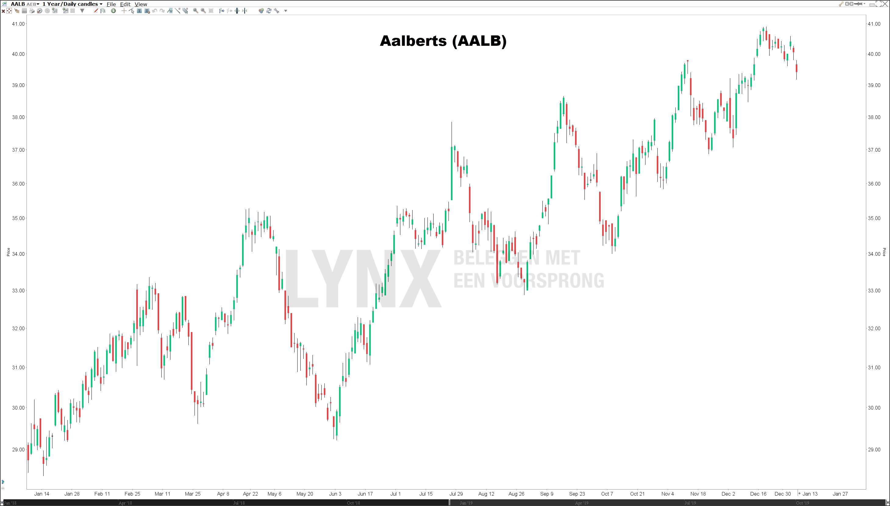 Koers Aalberts Nederlandse dividendaandelen